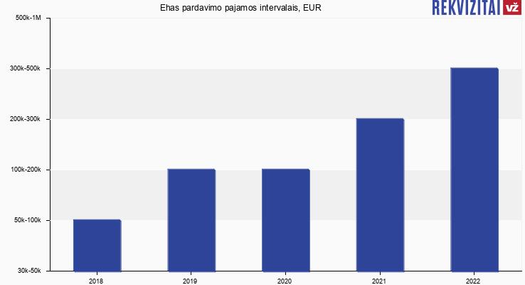 Ehas pardavimo pajamos, EUR