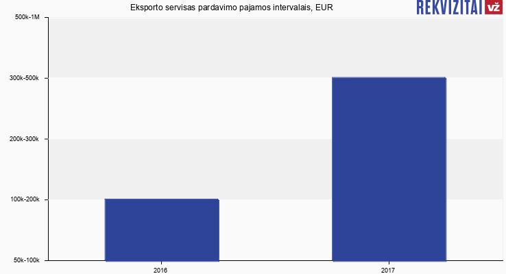 Eksporto servisas pardavimo pajamos, EUR