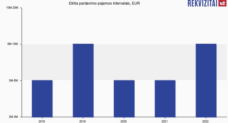 Elinta pardavimo pajamos, EUR