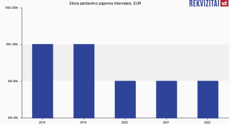 Elona pardavimo pajamos, EUR