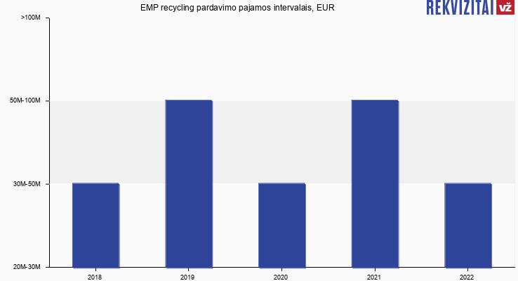 EMP recycling pardavimo pajamos, EUR