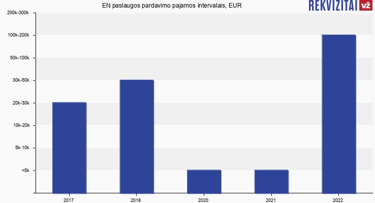 EN paslaugos pardavimo pajamos, EUR