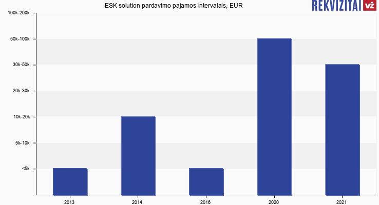 ESK solution pardavimo pajamos, EUR