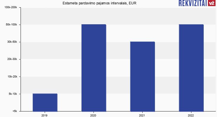 Estameta pardavimo pajamos intervalais, EUR