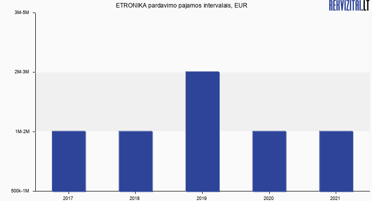 ETRONIKA pardavimo pajamos, EUR