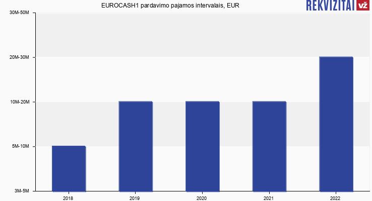 EUROCASH1 pardavimo pajamos, EUR