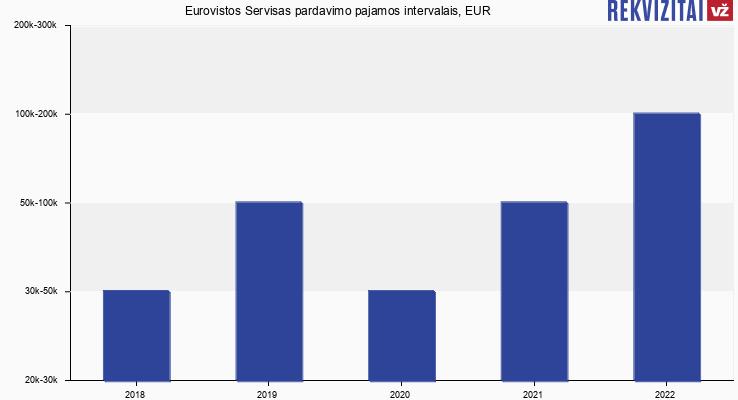 Eurovistos Servisas pardavimo pajamos, EUR
