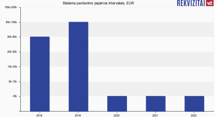 Statama pardavimo pajamos, EUR