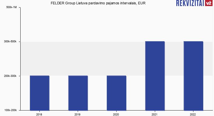 FELDER Group Lietuva pardavimo pajamos, EUR