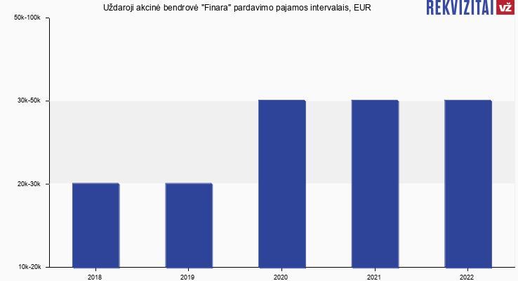 Finara pardavimo pajamos, EUR