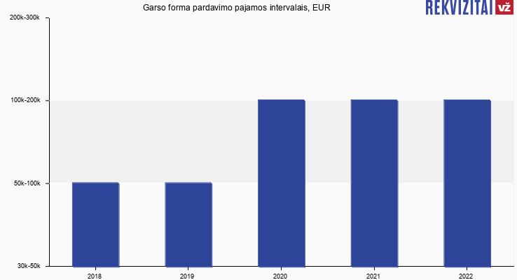 Garso forma pardavimo pajamos intervalais, EUR