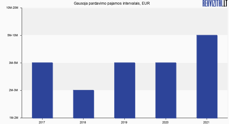 Gausoja apyvarta, EUR