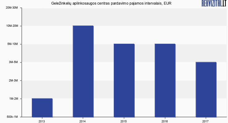 Geležinkelių aplinkosaugos centras pardavimo pajamos, EUR