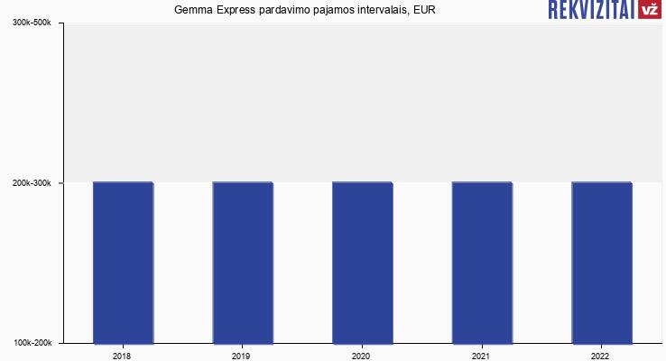 Gemma Express pardavimo pajamos, EUR