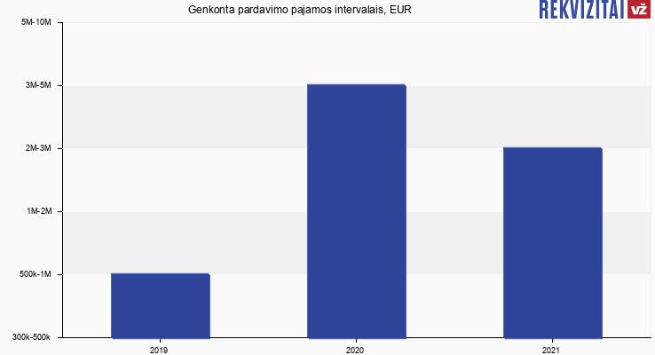 Genkonta pardavimo pajamos intervalais, EUR