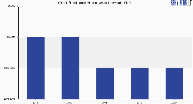 Gilės inžinerija pardavimo pajamos, EUR