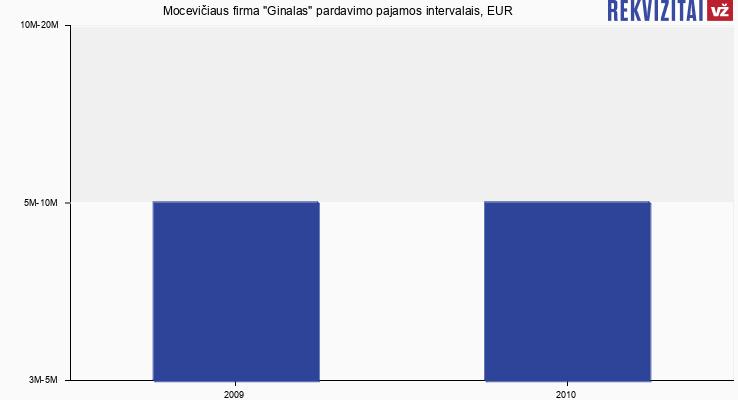 """Mocevičiaus firma """"Ginalas"""" pardavimo pajamos, EUR"""