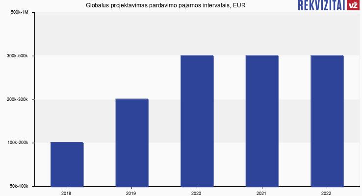 Globalus projektavimas pardavimo pajamos, EUR