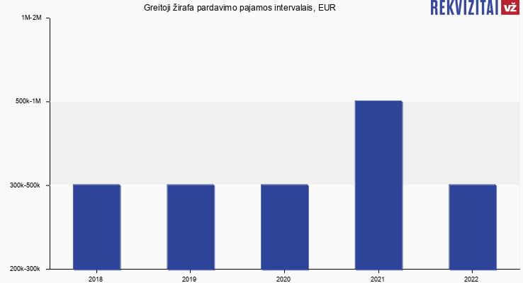 Greitoji žirafa pardavimo pajamos, EUR