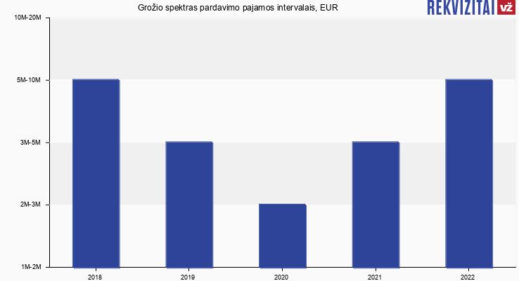 Grožio spektras pardavimo pajamos, EUR