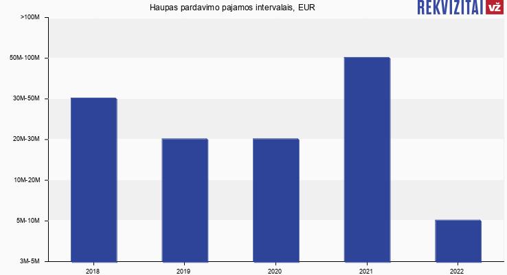Haupas pardavimo pajamos, EUR