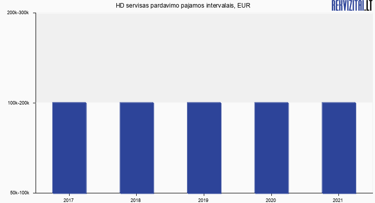 HD servisas pardavimo pajamos, EUR
