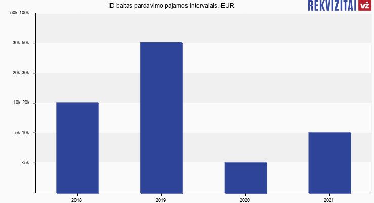 ID baltas pardavimo pajamos, EUR