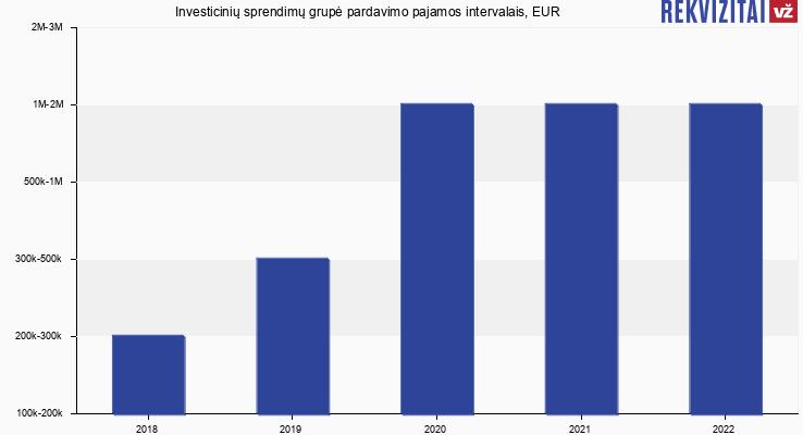 Investicinių sprendimų grupė pardavimo pajamos, EUR