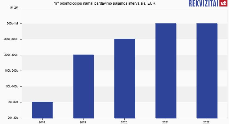 """""""Ir"""" odontologijos namai pardavimo pajamos, EUR"""