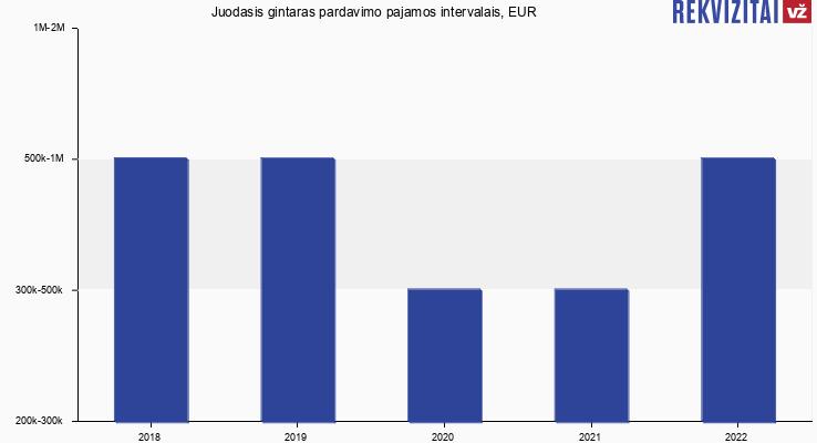 Juodasis gintaras pardavimo pajamos, EUR