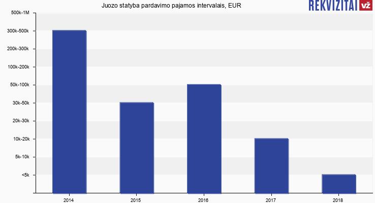 Juozo statyba pardavimo pajamos, EUR