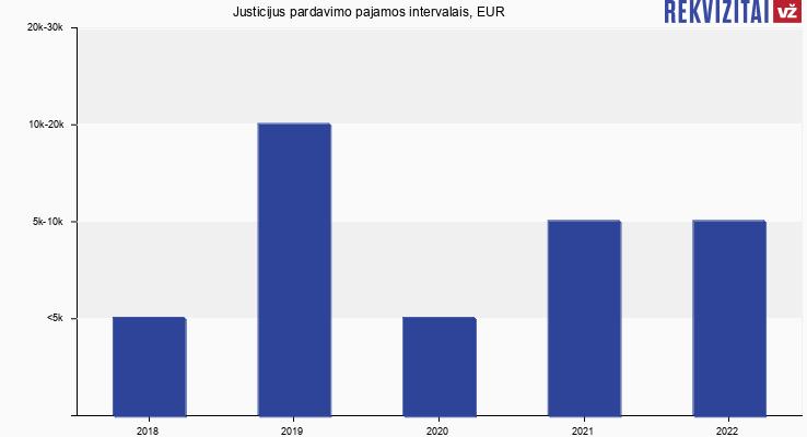 Justicijus pardavimo pajamos, EUR