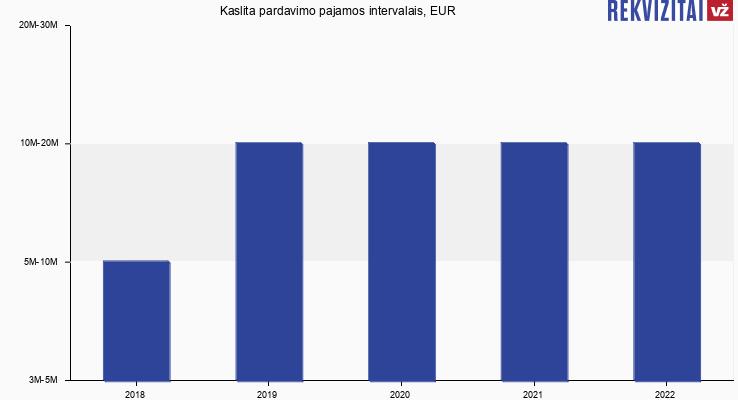 Kaslita pardavimo pajamos, EUR