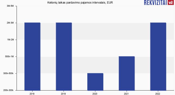 Kelionių laikas pardavimo pajamos, EUR