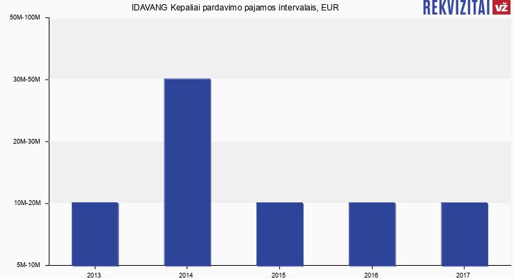 IDAVANG Kepaliai pardavimo pajamos, EUR