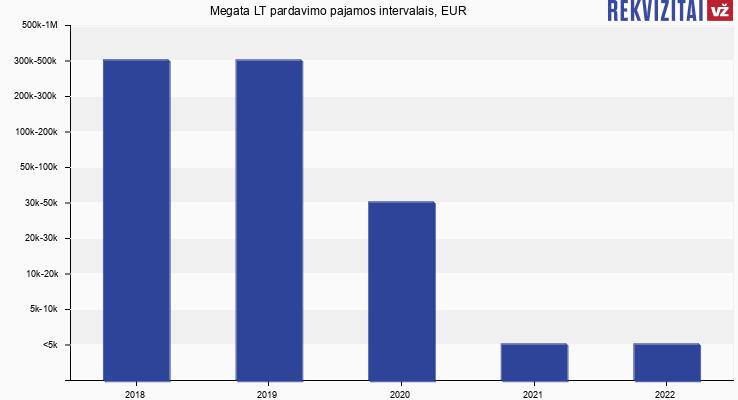 Megata LT apyvarta, EUR