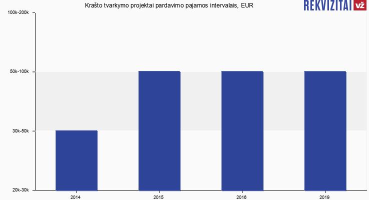 Krašto tvarkymo projektai pardavimo pajamos, EUR