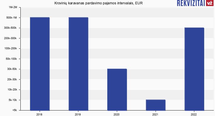 Krovinių karavanas pardavimo pajamos, EUR