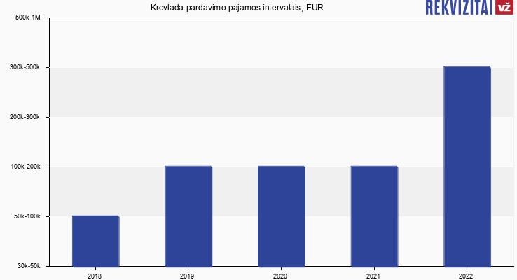 Krovlada pardavimo pajamos, EUR
