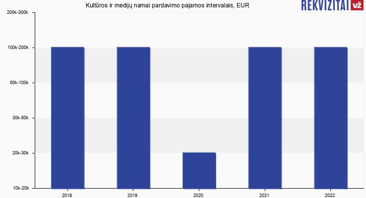 Kultūros ir medijų namai pardavimo pajamos, EUR
