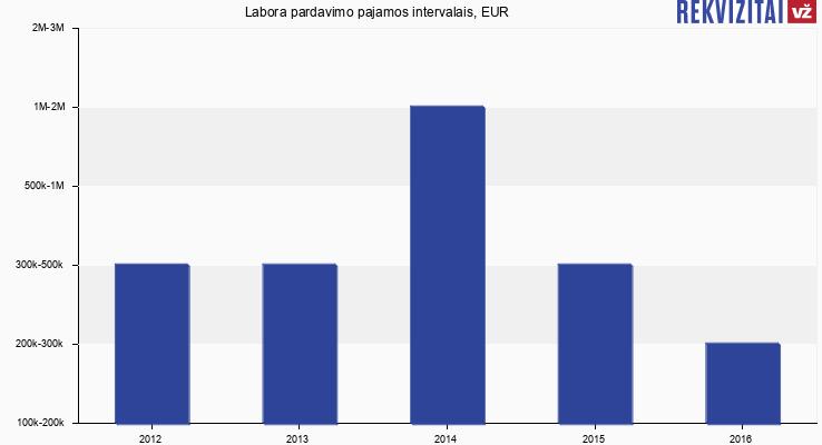 Labora apyvarta, EUR