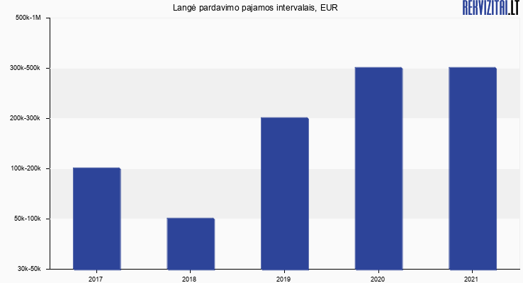 Langė pardavimo pajamos, EUR