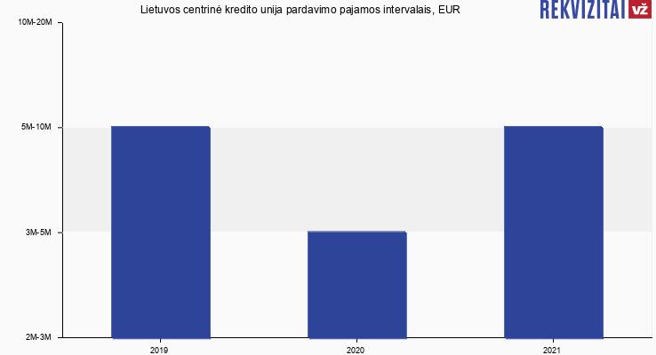 Lietuvos centrinė kredito unija apyvarta, EUR