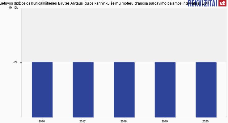 Lietuvos didžiosios kunigaikštienės Birutės Alytaus įgulos karininkų šeimų moterų draugija pardavimo pajamos, EUR