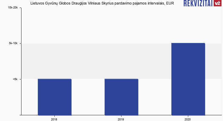 Lietuvos Gyvūnų Globos Draugijos Vilniaus Skyrius pardavimo pajamos intervalais, EUR