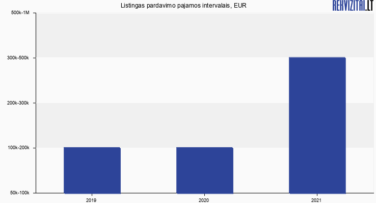 Listingas pardavimo pajamos, EUR