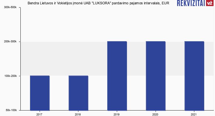 Luksora, bendra Lietuvos ir Vokietijos UAB pardavimo pajamos, EUR