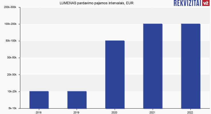 LUMENAS pardavimo pajamos intervalais, EUR