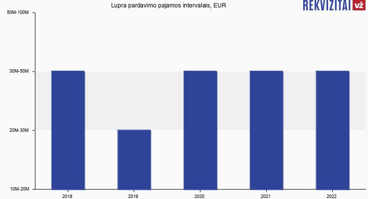 Lupra pardavimo pajamos, EUR