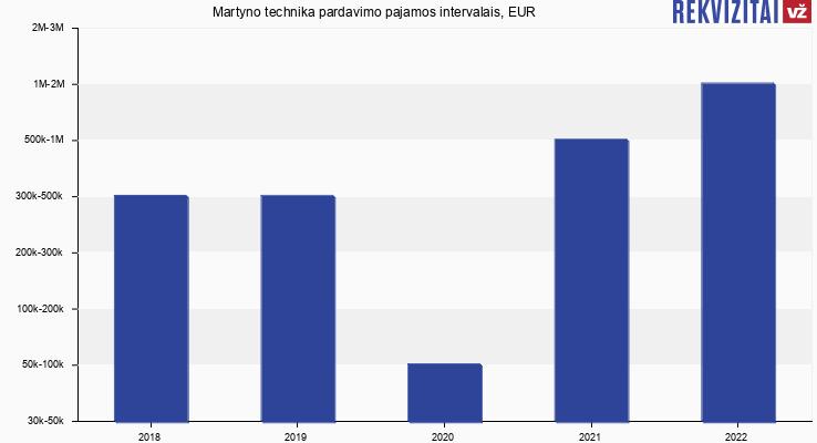 Martyno technika pardavimo pajamos, EUR